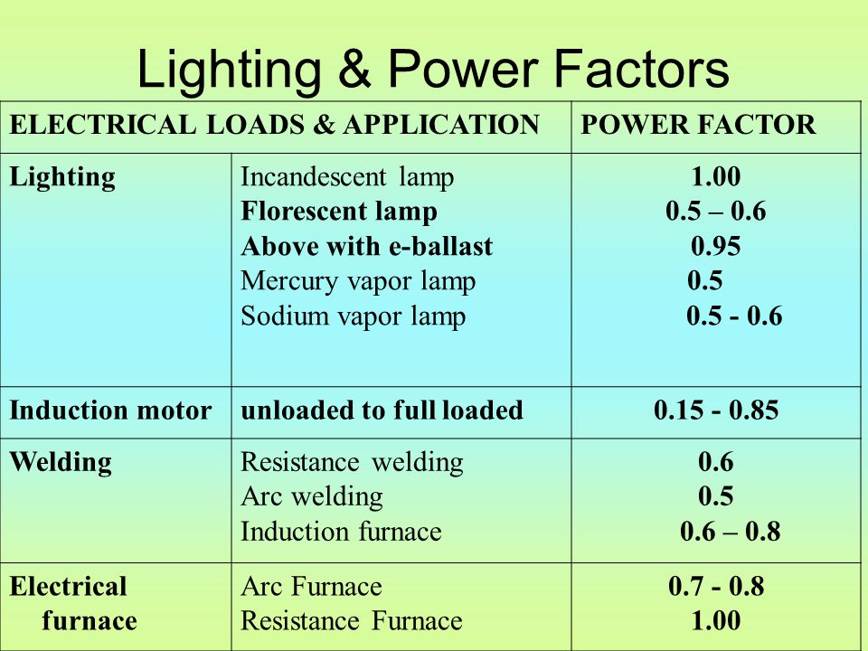 Lighting & Power Factors ELECTRICAL LOADS & APPLICATIONPOWER FACTOR LightingIncandescent lamp Florescent lamp Above with e-ballast Mercury vapor lamp Sodium vapor lamp 1.00 0.5 – 0.6 0.95 0.5 0.5 - 0.6 Induction motorunloaded to full loaded0.15 - 0.85 WeldingResistance welding Arc welding Induction furnace 0.6 0.5 0.6 – 0.8 Electrical furnace Arc Furnace Resistance Furnace 0.7 - 0.8 1.00