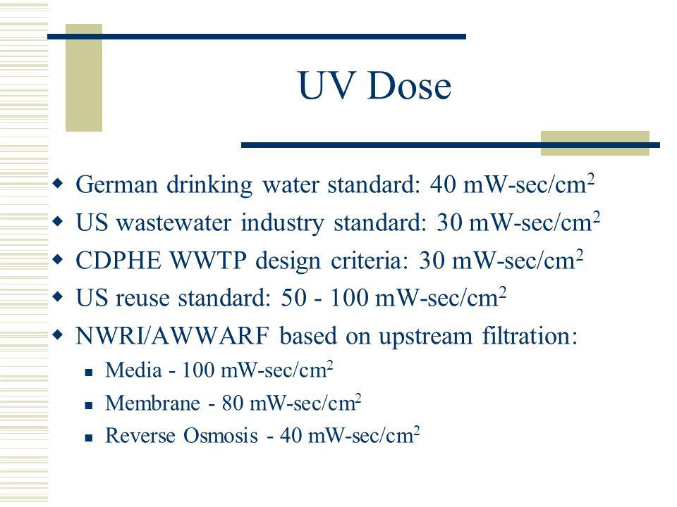 UV Dose German drinking water standard: 40 mW-sec/cm 2 US wastewater industry standard: 30 mW-sec/cm 2 CDPHE WWTP design criteria: 30 mW-sec/cm 2 US r