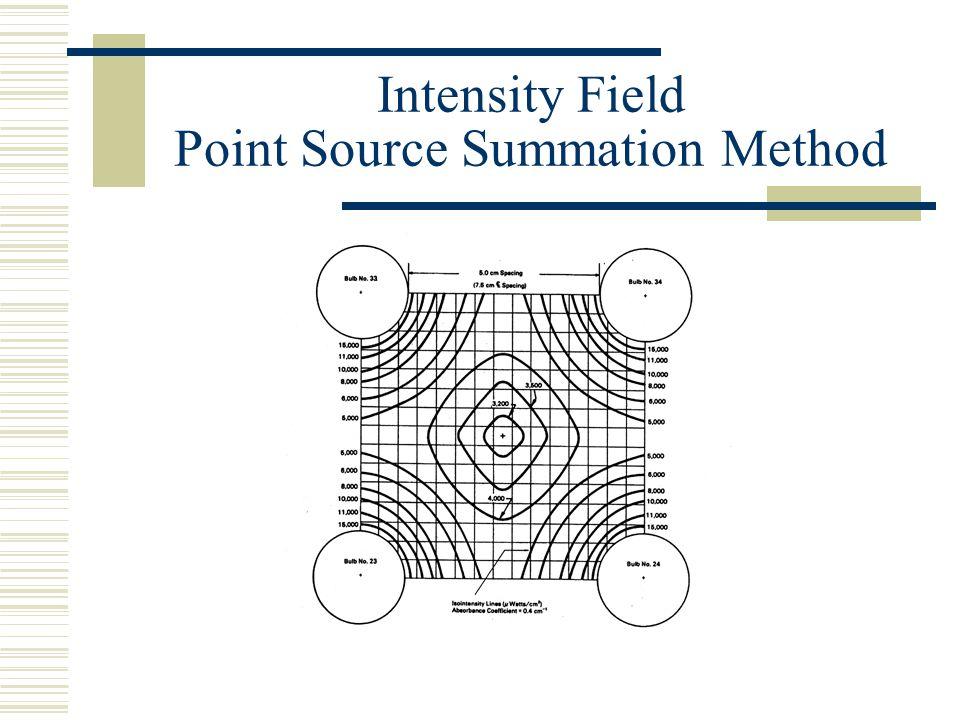Intensity vs. UV Density