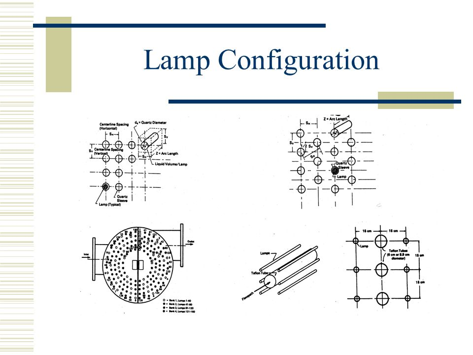 Average Intensity I avg = (nominal I avg )(F p )(F t ) Fp = the ratio of the actual output of the lamps to the nominal output of the lamps Ft = the ratio of the actual transmittance of the quartz sleeve or Teflon tubes to the nominal transmittance of the enclosure