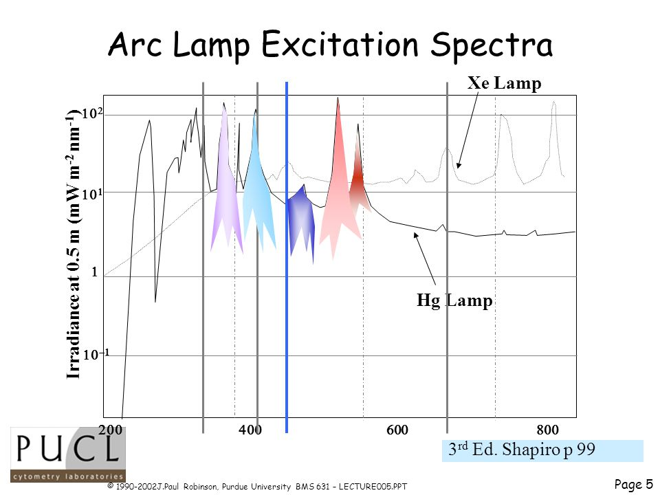 Page 5 © 1990-2002J.Paul Robinson, Purdue University BMS 631 – LECTURE005.PPT Arc Lamp Excitation Spectra Irradiance at 0.5 m (mW m -2 nm -1 ) Xe Lamp Hg Lamp 3 rd Ed.