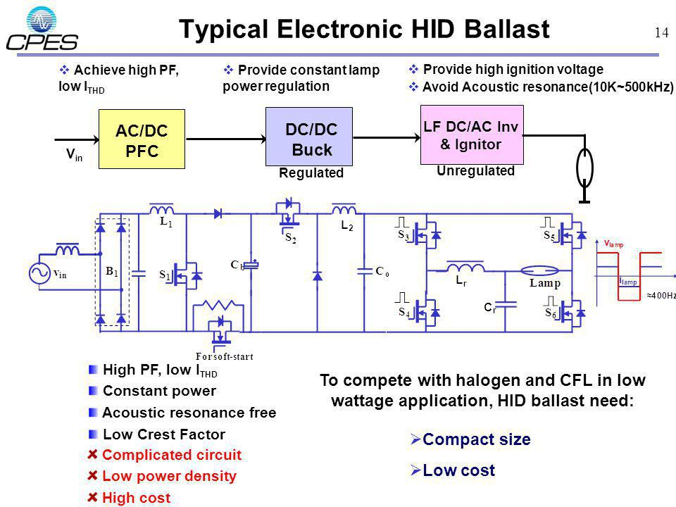 14 Typical Electronic HID Ballast Achieve high PF, low I THD Provide constant lamp power regulation Provide high ignition voltage Avoid Acoustic reson