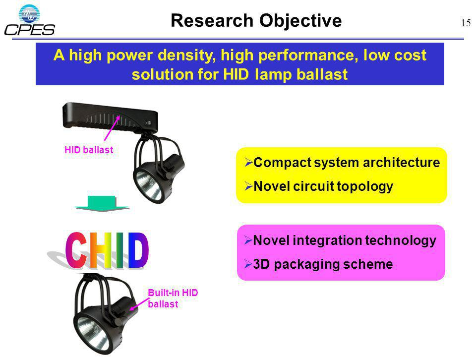 15 Research Objective A high power density, high performance, low cost solution for HID lamp ballast HID ballast Built-in HID ballast Compact system a