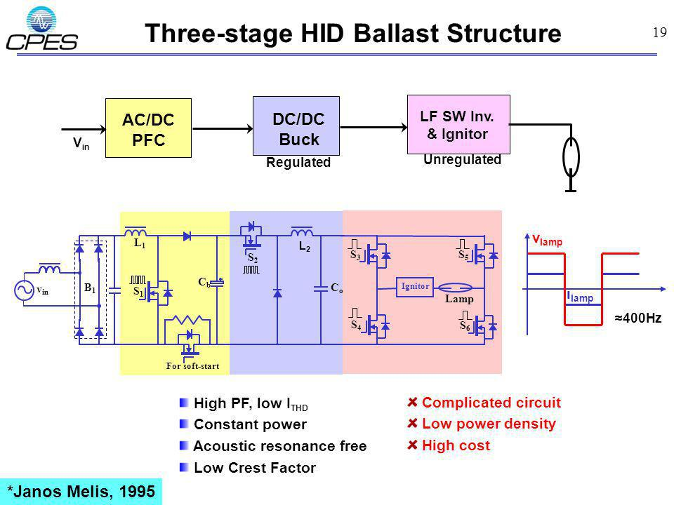 19 AC/DC PFC Three-stage HID Ballast Structure Complicated circuit Low power density High cost High PF, low I THD Constant power Acoustic resonance free Low Crest Factor LF SW Inv.