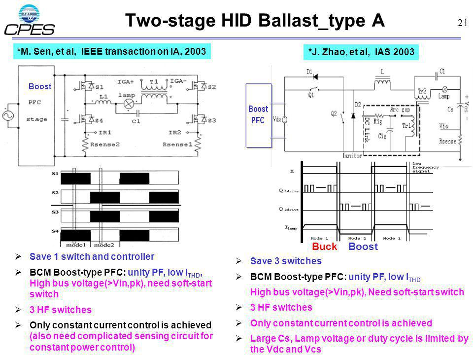 21 Two-stage HID Ballast_type A *M. Sen, et al, IEEE transaction on IA, 2003 Boost Save 1 switch and controller BCM Boost-type PFC: unity PF, low I TH