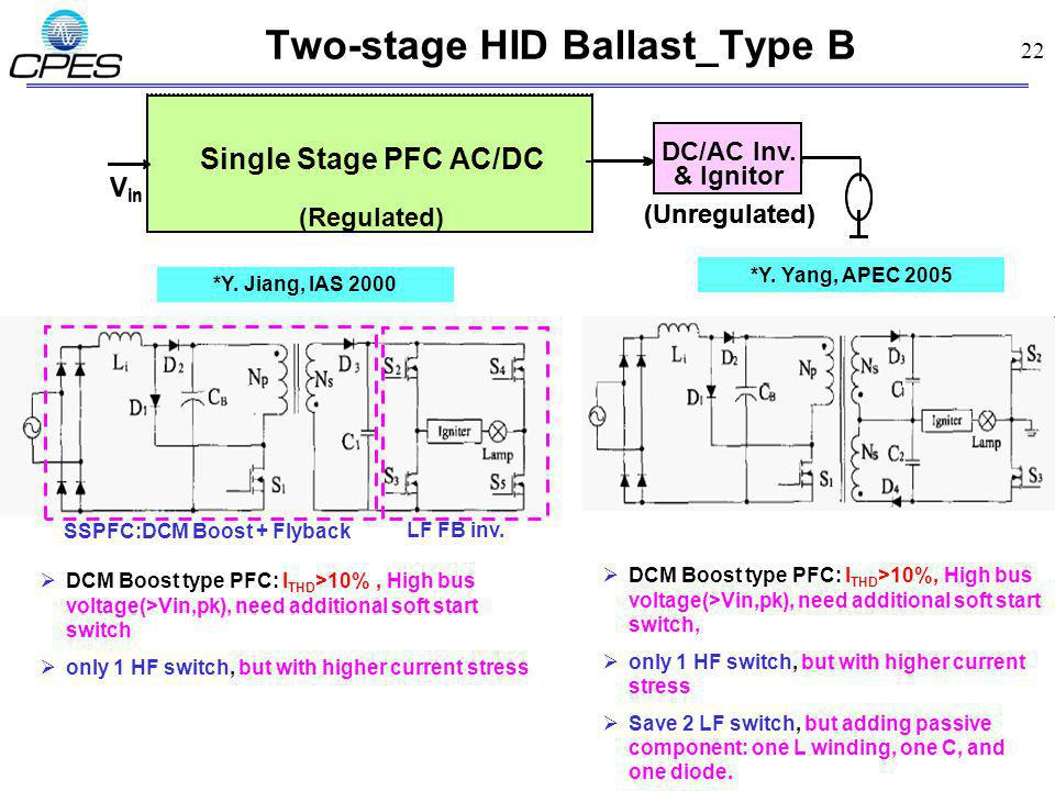 22 Two-stage HID Ballast_Type B *Y. Jiang, IAS 2000 DC/DC DC/AC Inv. & Ignitor (Regulated) (Unregulated) AC/DC PFC V in DC/AC Inv. & Ignitor (Regulate