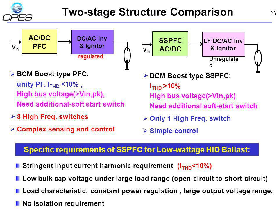 23 Two-stage Structure Comparison DC/AC Inv & Ignitor regulated V in AC/DC PFC BCM Boost type PFC: unity PF, I THD <10%, High bus voltage(>Vin,pk), Need additional-soft start switch 3 High Freq.