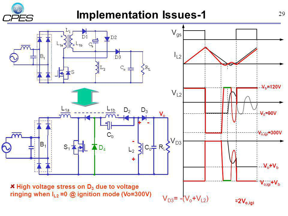 29 Implementation Issues-1 High voltage stress on D 3 due to voltage ringing when I L2 =0 @ ignition mode (Vo=300V) V L2 I L2 V D3 V b =120V V o =90V V o +V b VoVo V D3 = -(V o +V L2 ) V o,igi =300V 2V o,igi V o,igi +V b + - + - V gs D4D4