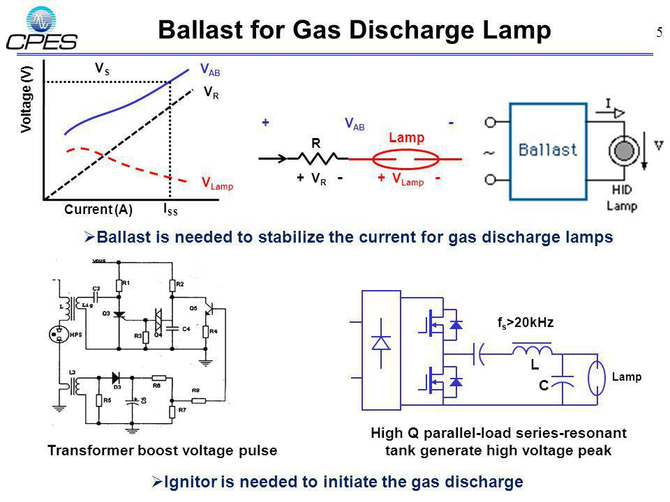 5 Ballast for Gas Discharge Lamp Current (A) Voltage (V) V Lamp VRVR V AB Lamp R + V R - + V Lamp - + V AB - VSVS I SS Ignitor is needed to initiate the gas discharge Ballast is needed to stabilize the current for gas discharge lamps f s >20kHz L Lamp C High Q parallel-load series-resonant tank generate high voltage peak Transformer boost voltage pulse