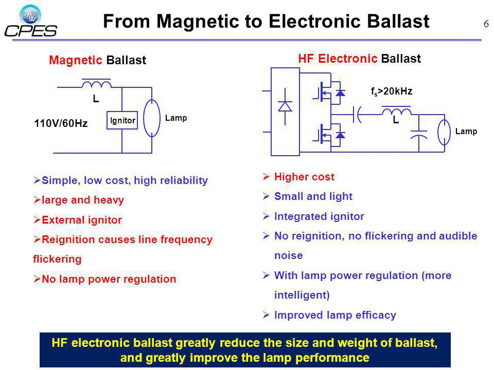 6 From Magnetic to Electronic Ballast Lamp 110V/60Hz Magnetic Ballast L Ignitor f s >20kHz L HF Electronic Ballast Lamp Simple, low cost, high reliability large and heavy External ignitor Reignition causes line frequency flickering No lamp power regulation Higher cost Small and light Integrated ignitor No reignition, no flickering and audible noise With lamp power regulation (more intelligent) Improved lamp efficacy HF electronic ballast greatly reduce the size and weight of ballast, and greatly improve the lamp performance