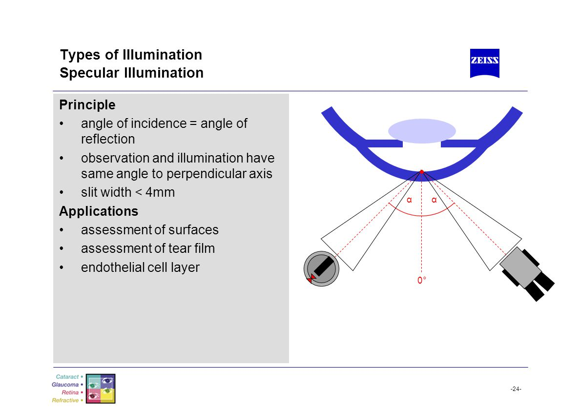 -24- Types of Illumination Specular Illumination Principle angle of incidence = angle of reflection observation and illumination have same angle to pe