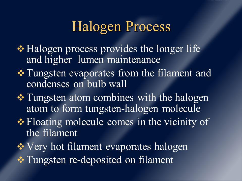 Halogen Process Halogen process provides the longer life and higher lumen maintenance Tungsten evaporates from the filament and condenses on bulb wall