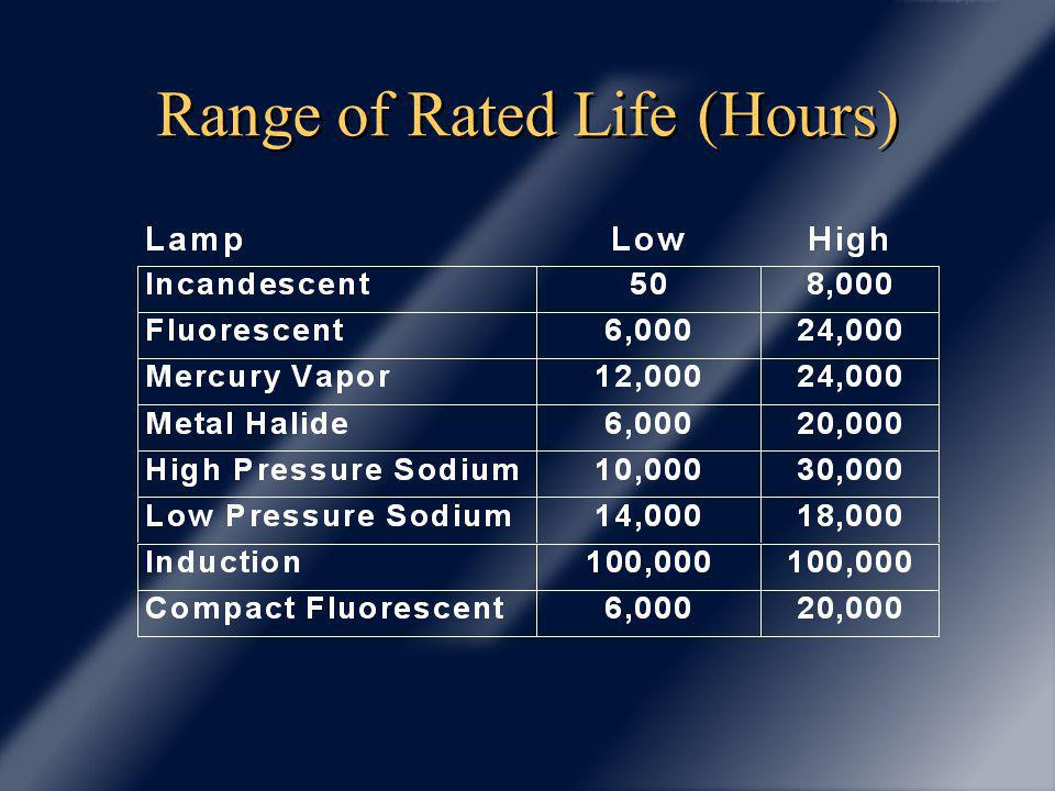 Range of Rated Life (Hours)