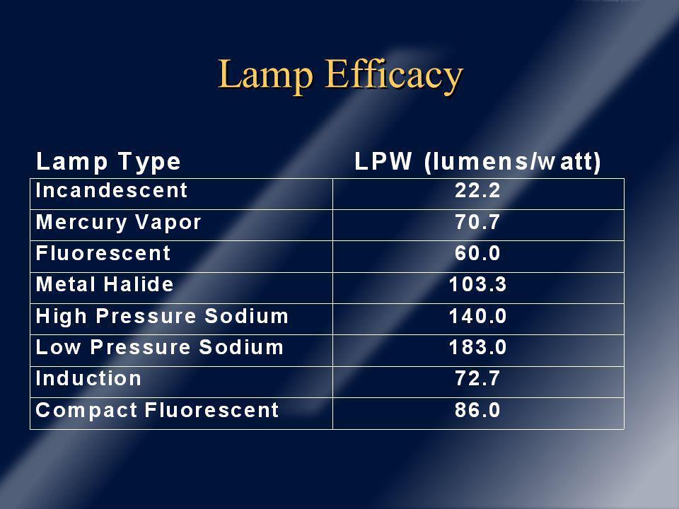 Lamp Efficacy