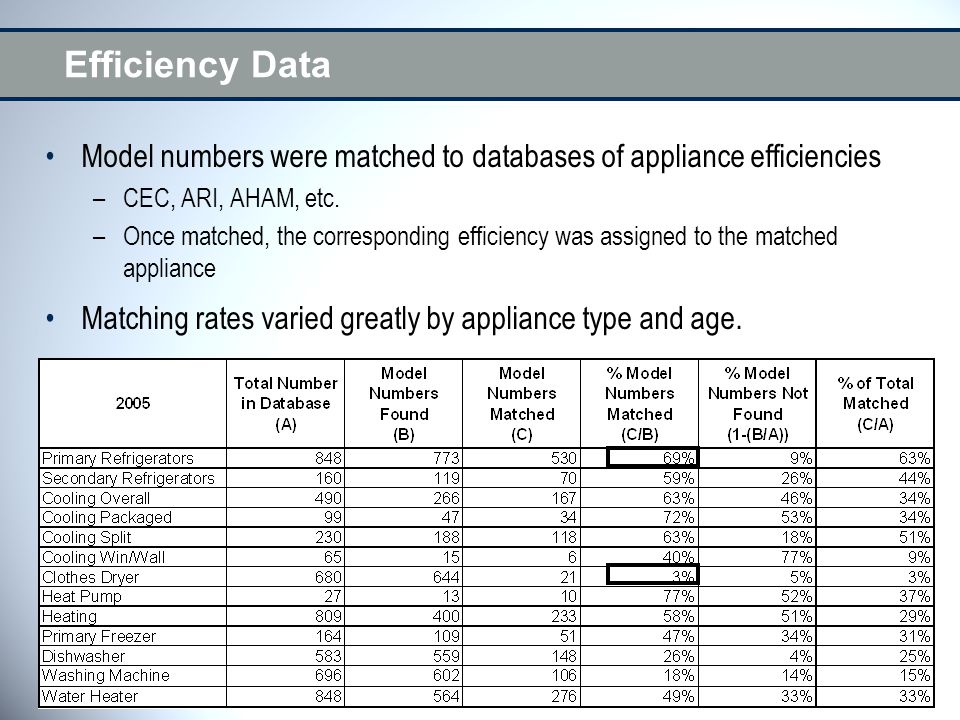 Efficiency Data Model numbers were matched to databases of appliance efficiencies –CEC, ARI, AHAM, etc. –Once matched, the corresponding efficiency wa