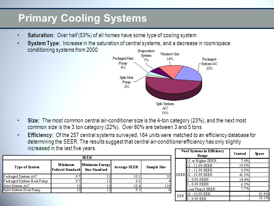 Primary Cooling Systems Saturation: Over half (53%) of all homes have some type of cooling system System Type: Increase in the saturation of central systems, and a decrease in room/space conditioning systems from 2000 Size: The most common central air-conditioner size is the 4-ton category (23%), and the next most common size is the 3 ton category (22%).