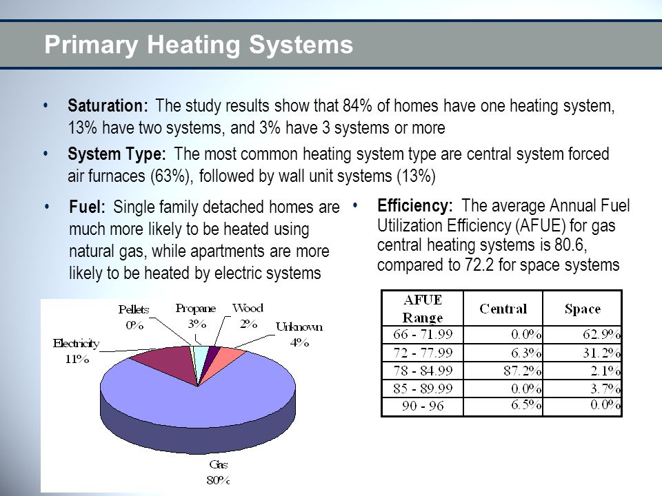 Primary Heating Systems Saturation: The study results show that 84% of homes have one heating system, 13% have two systems, and 3% have 3 systems or more System Type: The most common heating system type are central system forced air furnaces (63%), followed by wall unit systems (13%) Efficiency: The average Annual Fuel Utilization Efficiency (AFUE) for gas central heating systems is 80.6, compared to 72.2 for space systems Fuel: Single family detached homes are much more likely to be heated using natural gas, while apartments are more likely to be heated by electric systems