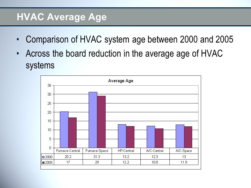 HVAC Average Age Comparison of HVAC system age between 2000 and 2005 Across the board reduction in the average age of HVAC systems