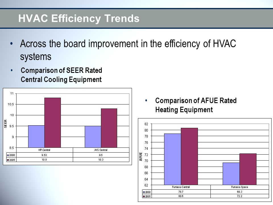 HVAC Efficiency Trends Comparison of SEER Rated Central Cooling Equipment Comparison of AFUE Rated Heating Equipment Across the board improvement in t