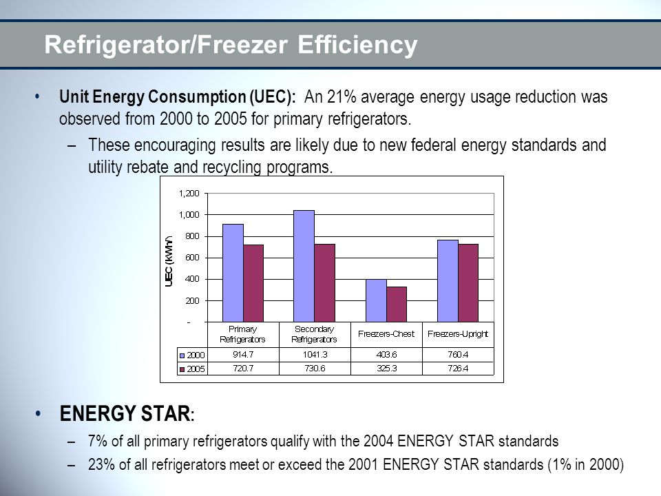 Refrigerator/Freezer Efficiency Unit Energy Consumption (UEC): An 21% average energy usage reduction was observed from 2000 to 2005 for primary refrigerators.