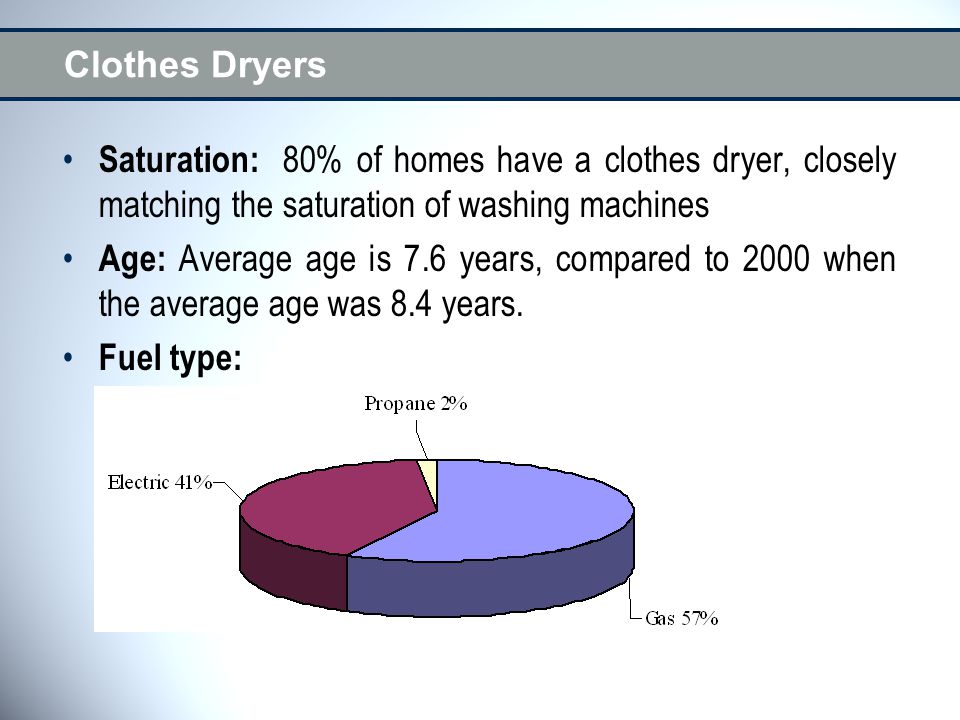 Clothes Dryers Saturation: 80% of homes have a clothes dryer, closely matching the saturation of washing machines Age: Average age is 7.6 years, compared to 2000 when the average age was 8.4 years.
