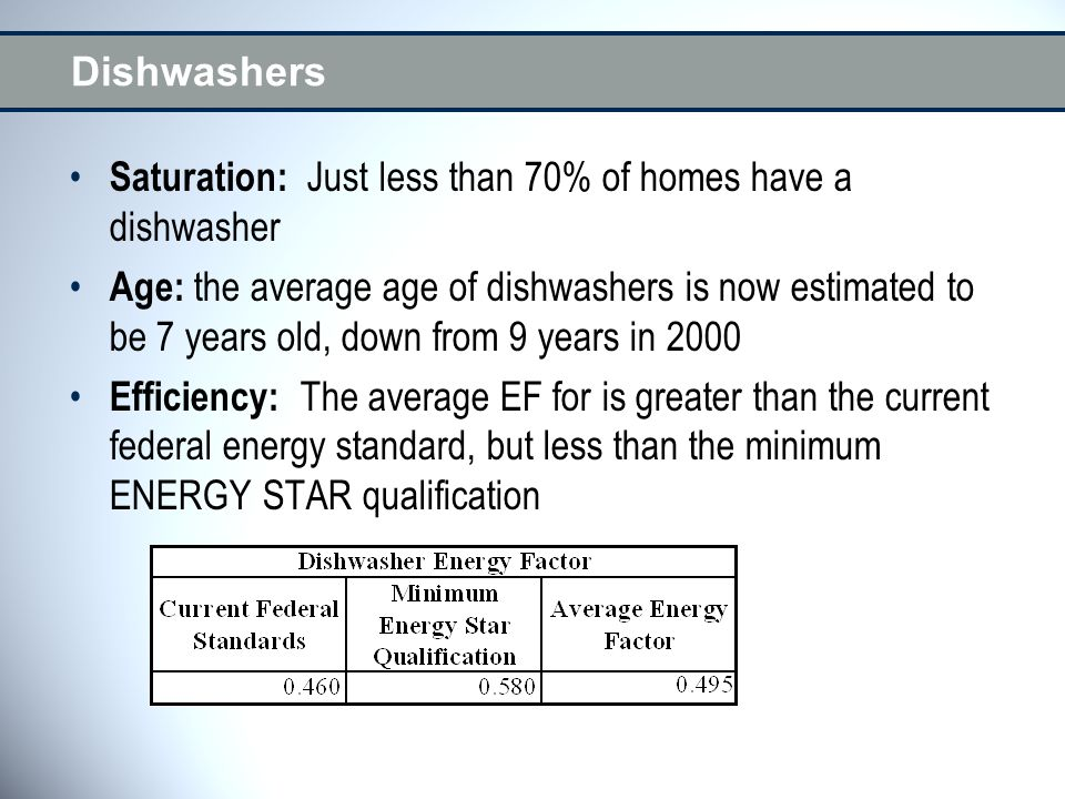 Dishwashers Saturation: Just less than 70% of homes have a dishwasher Age: the average age of dishwashers is now estimated to be 7 years old, down fro
