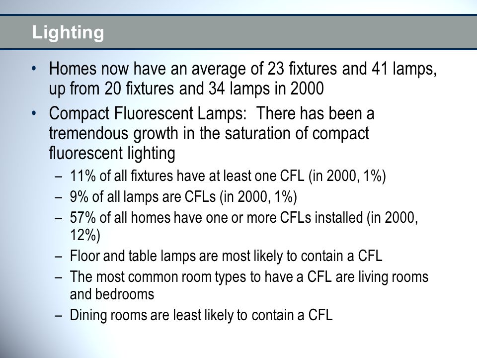 Lighting Homes now have an average of 23 fixtures and 41 lamps, up from 20 fixtures and 34 lamps in 2000 Compact Fluorescent Lamps: There has been a tremendous growth in the saturation of compact fluorescent lighting –11% of all fixtures have at least one CFL (in 2000, 1%) –9% of all lamps are CFLs (in 2000, 1%) –57% of all homes have one or more CFLs installed (in 2000, 12%) –Floor and table lamps are most likely to contain a CFL –The most common room types to have a CFL are living rooms and bedrooms –Dining rooms are least likely to contain a CFL