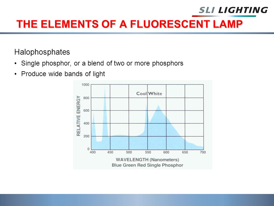 THE ELEMENTS OF A FLUORESCENT LAMP Halophosphates Single phosphor, or a blend of two or more phosphors Produce wide bands of light