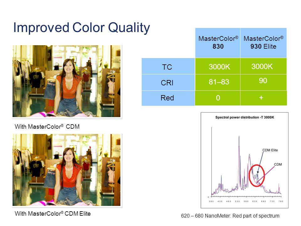 With MasterColor ® CDM With MasterColor ® CDM Elite 0 + MasterColor ® 830 MasterColor ® 930 Elite 81–83 90 CRI 3000K TC Red Improved Color Quality 620 – 680 NanoMeter: Red part of spectrum