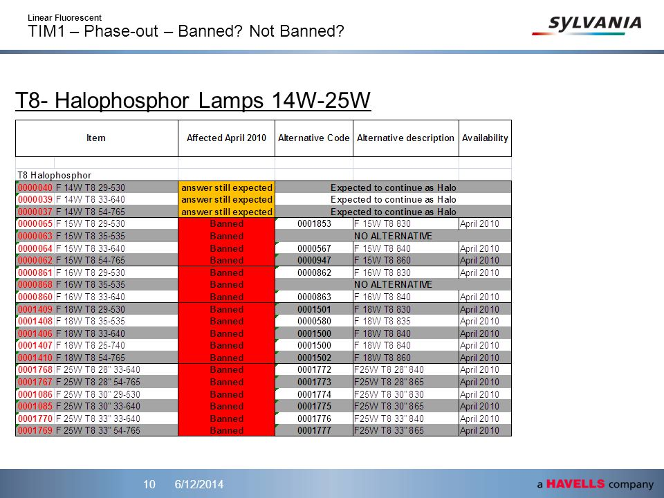6/12/201410 T8- Halophosphor Lamps 14W-25W Linear Fluorescent TIM1 – Phase-out – Banned? Not Banned?