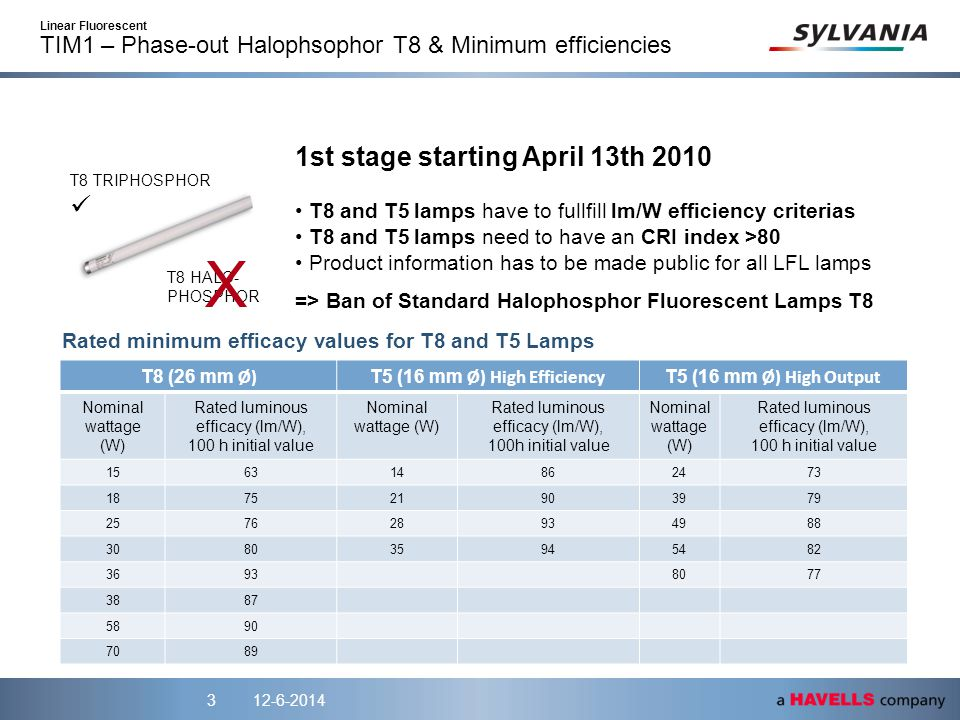 12-6-20143 1st stage starting April 13th 2010 T8 and T5 lamps have to fullfill lm/W efficiency criterias T8 and T5 lamps need to have an CRI index >80 Product information has to be made public for all LFL lamps => Ban of Standard Halophosphor Fluorescent Lamps T8 T8 HALO- PHOSPHOR T8 TRIPHOSPHOR X T8 (26 mm Ø) T5 (16 mm Ø) High Efficiency T5 (16 mm Ø) High Output Nominal wattage (W) Rated luminous efficacy (lm/W), 100 h initial value Nominal wattage (W) Rated luminous efficacy (lm/W), 100h initial value Nominal wattage (W) Rated luminous efficacy (lm/W), 100 h initial value 156314862473 187521903979 257628934988 308035945482 36938077 3887 5890 7089 Rated minimum efficacy values for T8 and T5 Lamps Linear Fluorescent TIM1 – Phase-out Halophsophor T8 & Minimum efficiencies