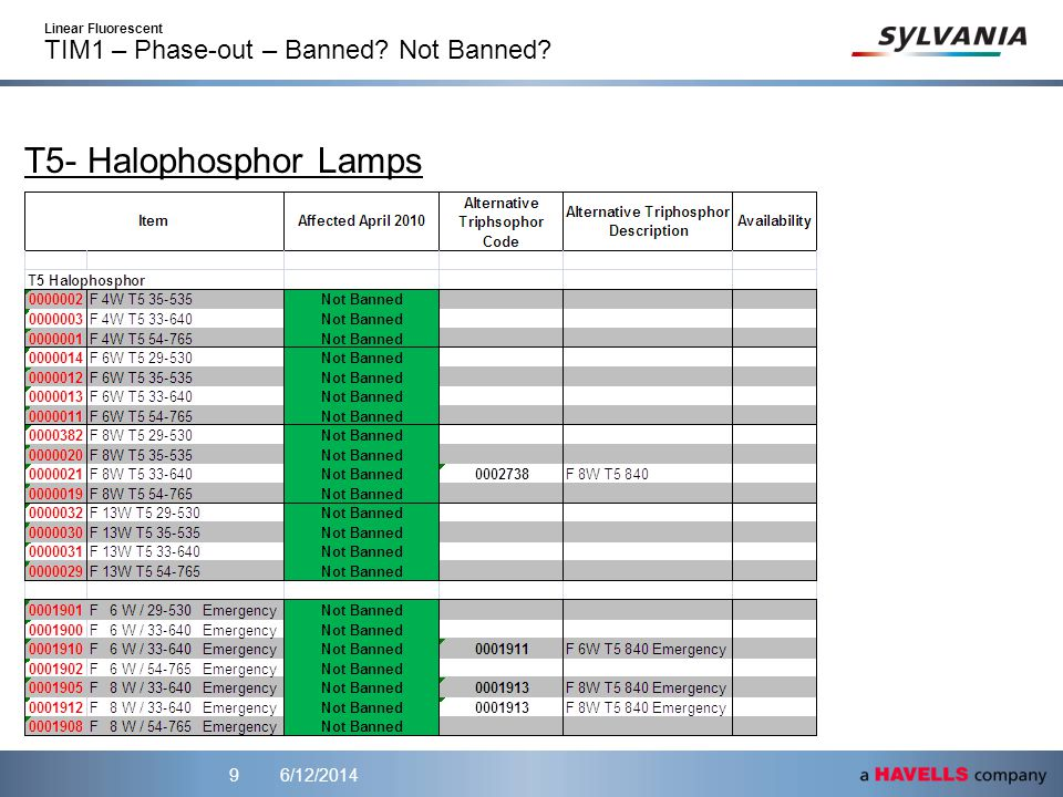 6/12/20149 T5- Halophosphor Lamps Linear Fluorescent TIM1 – Phase-out – Banned? Not Banned?