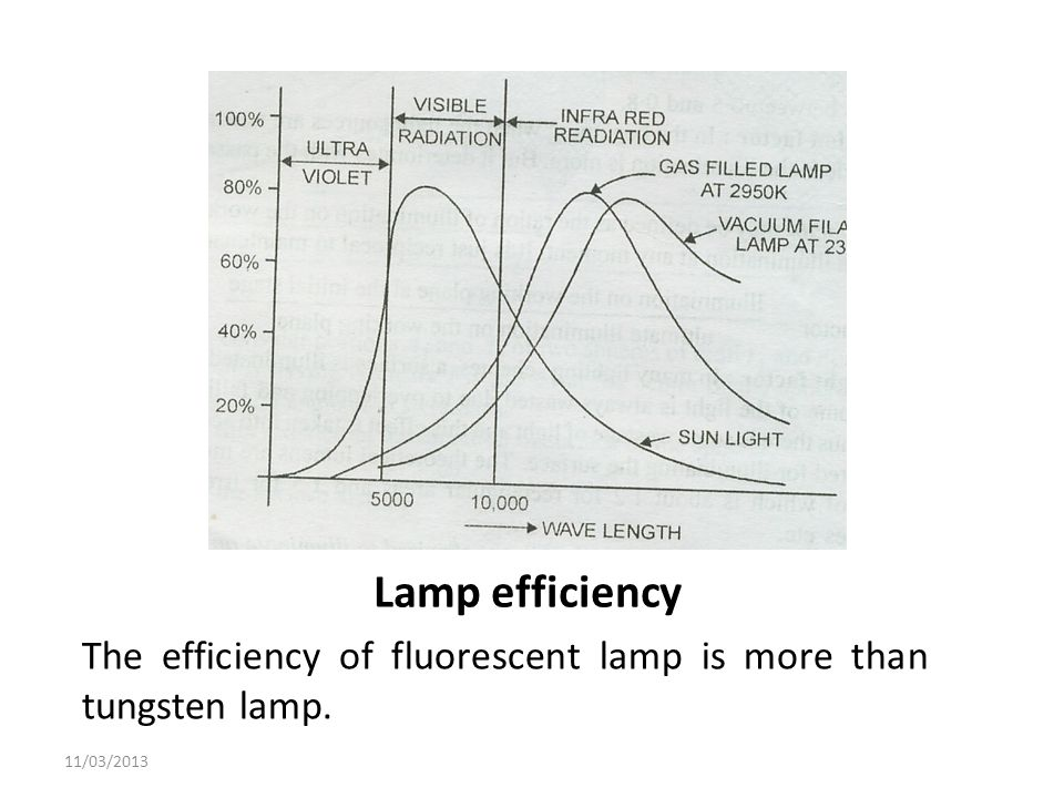 Lamp efficiency The efficiency of fluorescent lamp is more than tungsten lamp. 11/03/2013