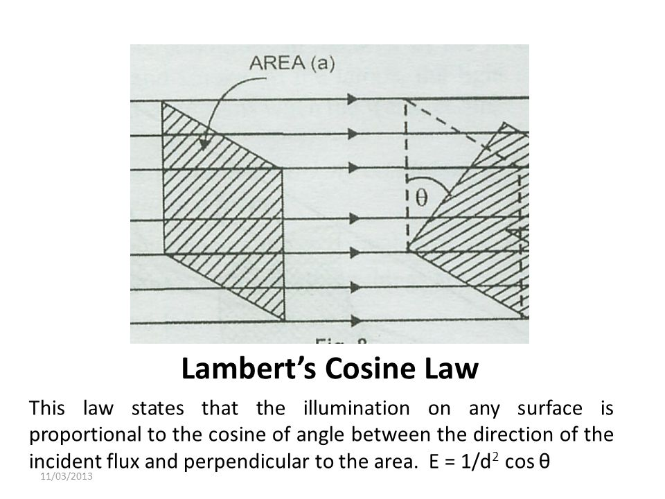 Lamberts Cosine Law This law states that the illumination on any surface is proportional to the cosine of angle between the direction of the incident