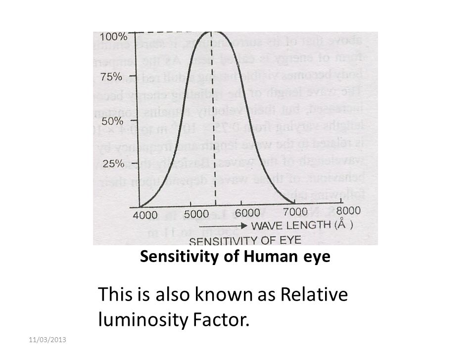 Sensitivity of Human eye This is also known as Relative luminosity Factor. 11/03/2013