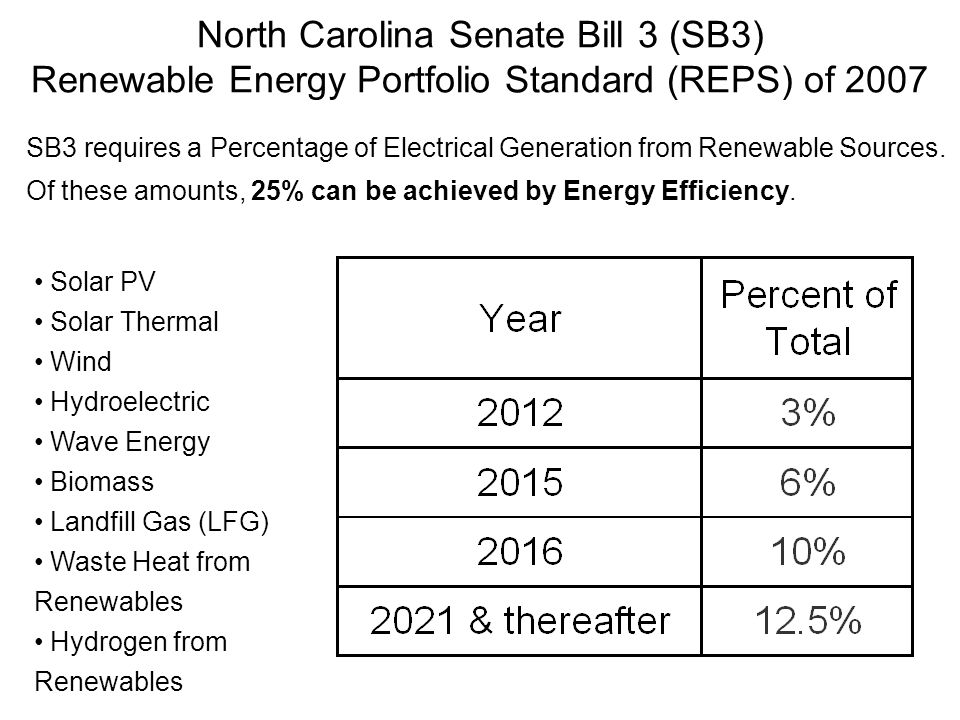 North Carolina Senate Bill 3 (SB3) Renewable Energy Portfolio Standard (REPS) of 2007 SB3 requires a Percentage of Electrical Generation from Renewable Sources.
