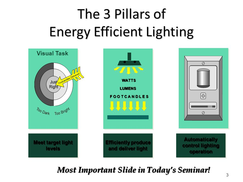 3 The 3 Pillars of Energy Efficient Lighting Meet target light levels levels Efficiently produce and deliver light Efficiently produce and deliver lig