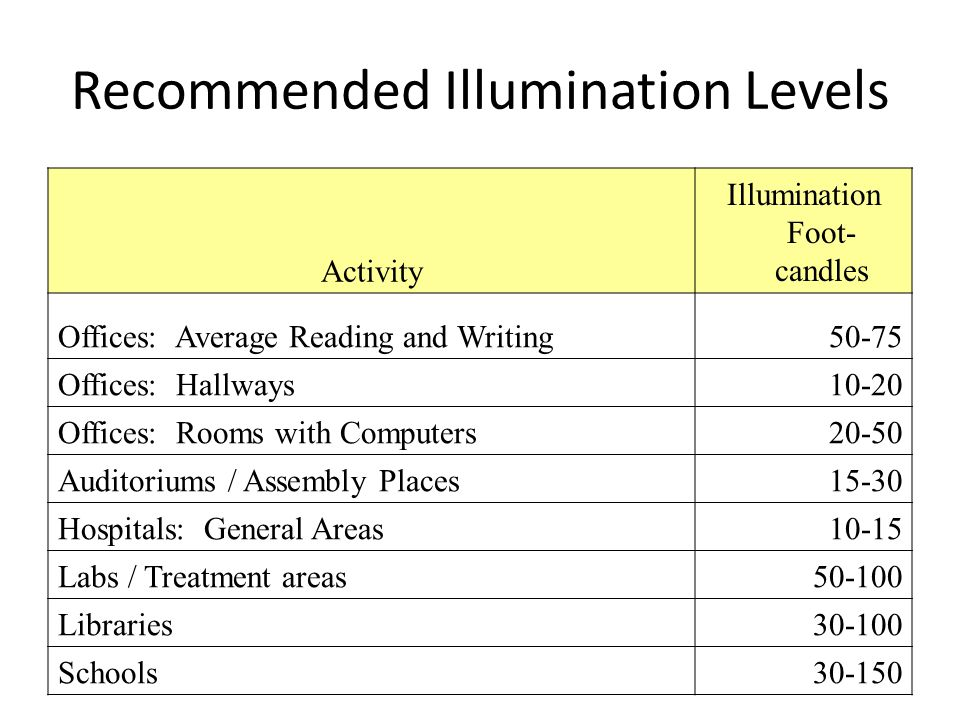 Recommended Illumination Levels Activity Illumination Foot- candles Offices: Average Reading and Writing50-75 Offices: Hallways10-20 Offices: Rooms with Computers20-50 Auditoriums / Assembly Places15-30 Hospitals: General Areas10-15 Labs / Treatment areas50-100 Libraries30-100 Schools30-150