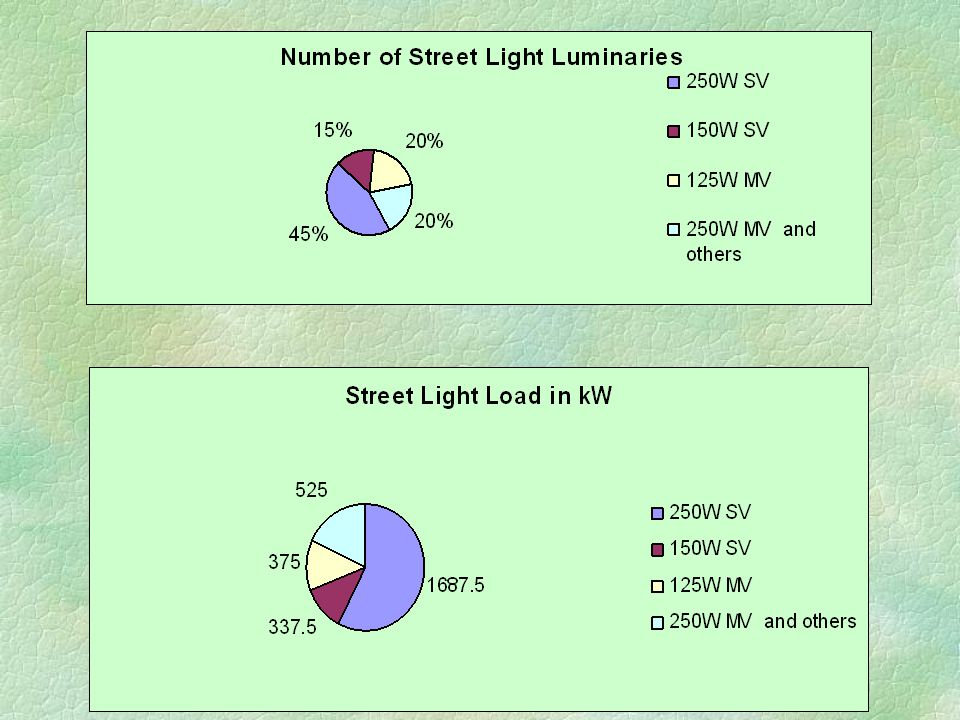 §Operation of Street Lights l 30% Automatically using photocells l 70% Manually §Electricity Supply to Street Lights are from both overhead and underground lines