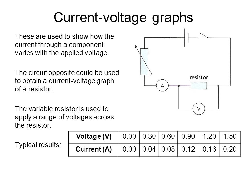 The current-voltage graph of a wire or a fixed resistor at a constant temperature The graph is a straight line through the origin.