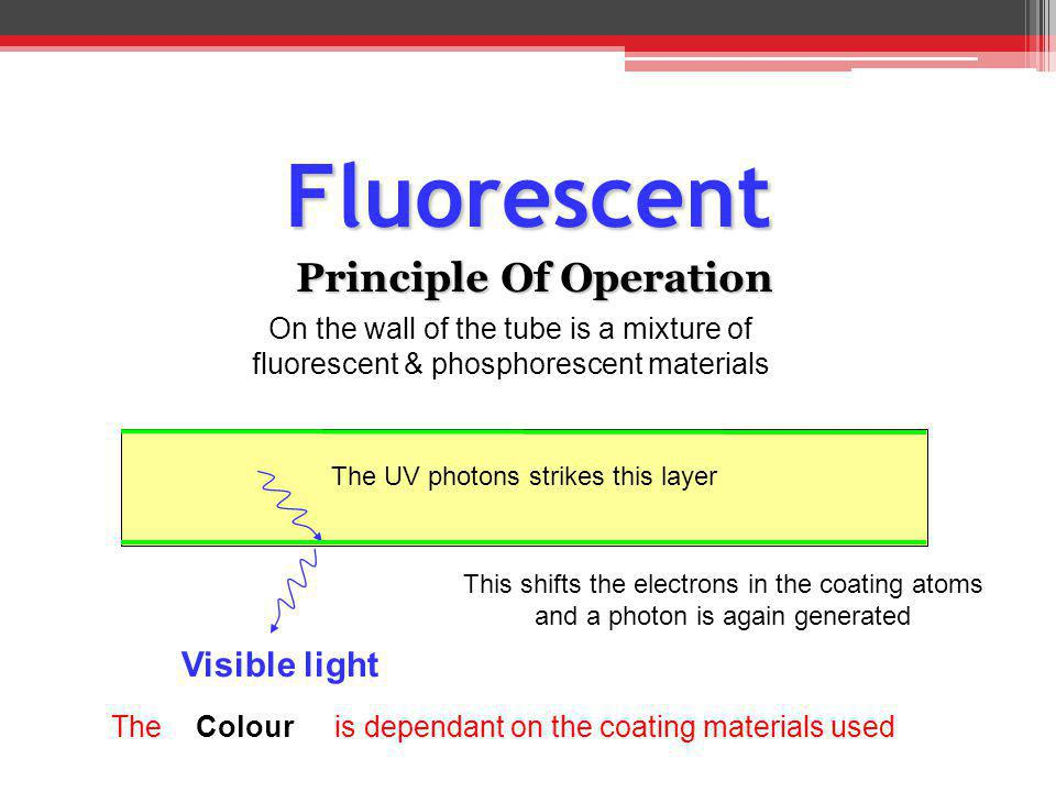 Fluorescent Principle Of Operation On the wall of the tube is a mixture of fluorescent & phosphorescent materials This shifts the electrons in the coa