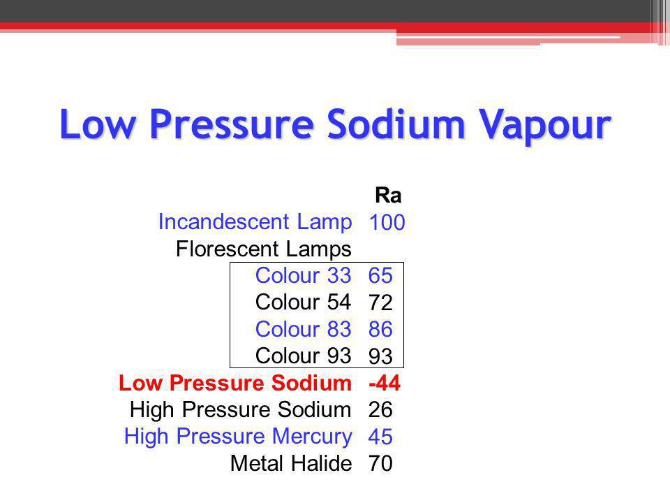Incandescent Lamp Florescent Lamps Colour 33 Colour 54 Colour 83 Colour 93 Low Pressure Sodium High Pressure Sodium High Pressure Mercury Metal Halide