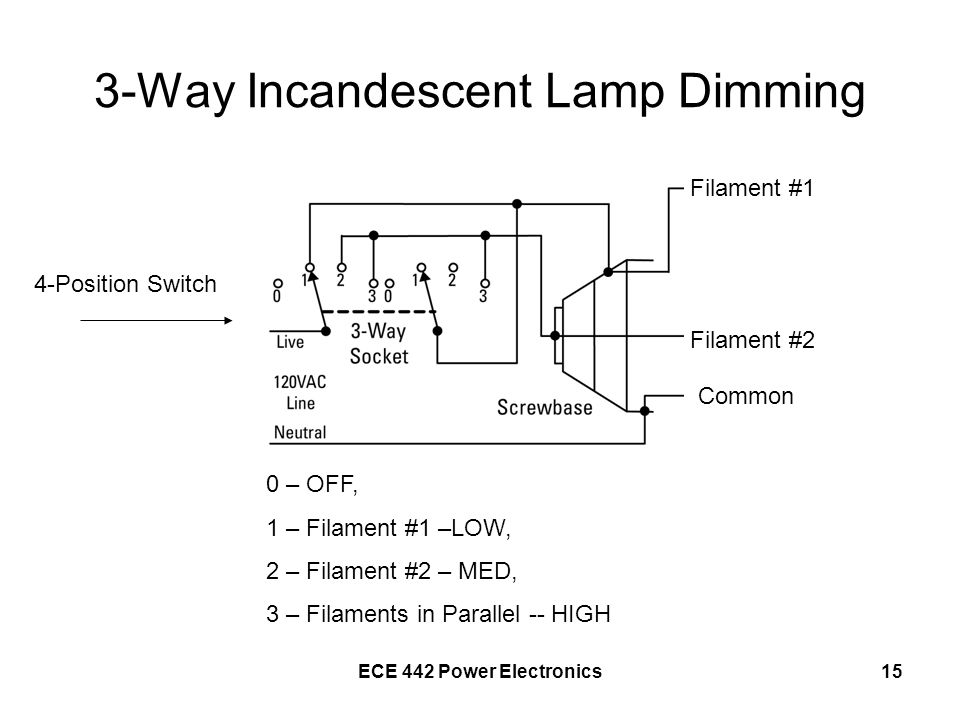 ECE 442 Power Electronics15 3-Way Incandescent Lamp Dimming Filament #1 Filament #2 Common 4-Position Switch 0 – OFF, 1 – Filament #1 –LOW, 2 – Filame