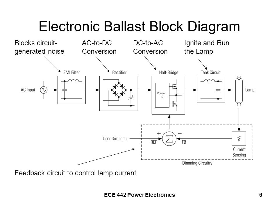 ECE 442 Power Electronics6 Electronic Ballast Block Diagram Blocks circuit- generated noise AC-to-DC Conversion DC-to-AC Conversion Ignite and Run the