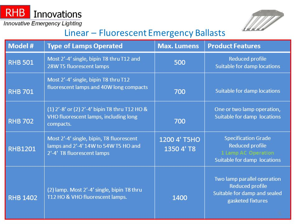 Linear – Fluorescent Emergency Ballasts Model #Type of Lamps OperatedMax. LumensProduct Features RHB 501 Most 2-4 single, bipin T8 thru T12 and 28W T5
