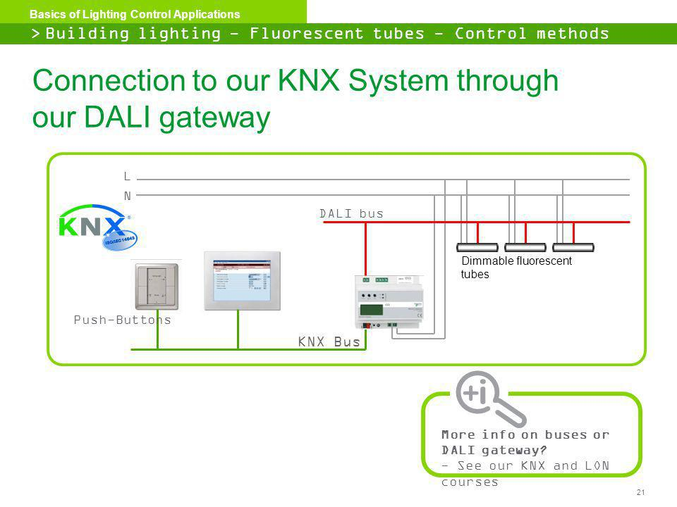 21 Basics of Lighting Control Applications DALI bus Dimmable fluorescent tubes L N KNX Bus Push-Buttons Connection to our KNX System through our DALI