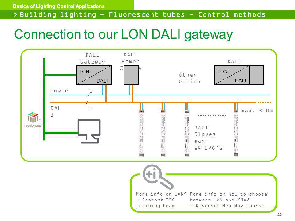 22 Basics of Lighting Control Applications Connection to our LON DALI gateway > Building lighting - Fluorescent tubes - Control methods DAL I Power ma