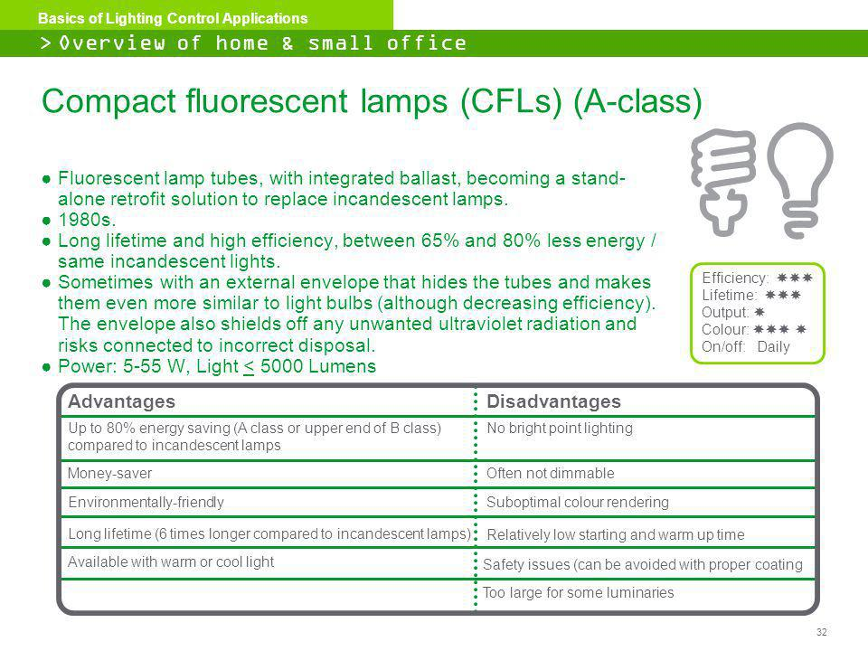 32 Basics of Lighting Control Applications Compact fluorescent lamps (CFLs) (A-class) Fluorescent lamp tubes, with integrated ballast, becoming a stan