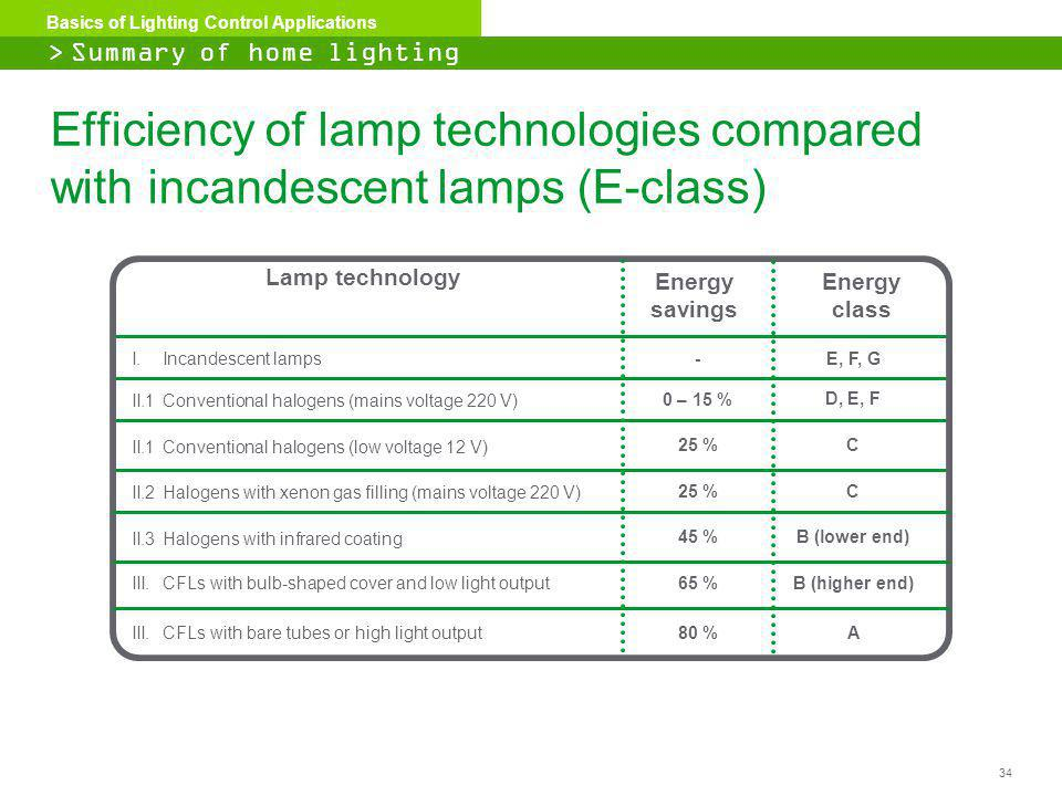 34 Basics of Lighting Control Applications Efficiency of lamp technologies compared with incandescent lamps (E-class) Lamp technology I.Incandescent l