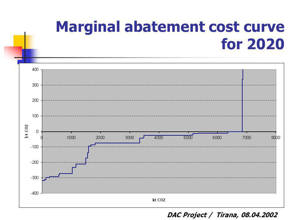 DAC Project / Tirana, 08.04.2002 Marginal abatement cost curve for 2020
